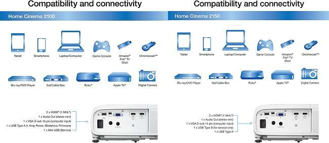 Differences Between Epson Home Cinema 2150 vs 2100 Projector