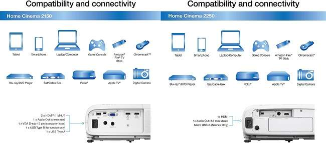 What are the similarities between Epson 2150 vs 2250 projector
